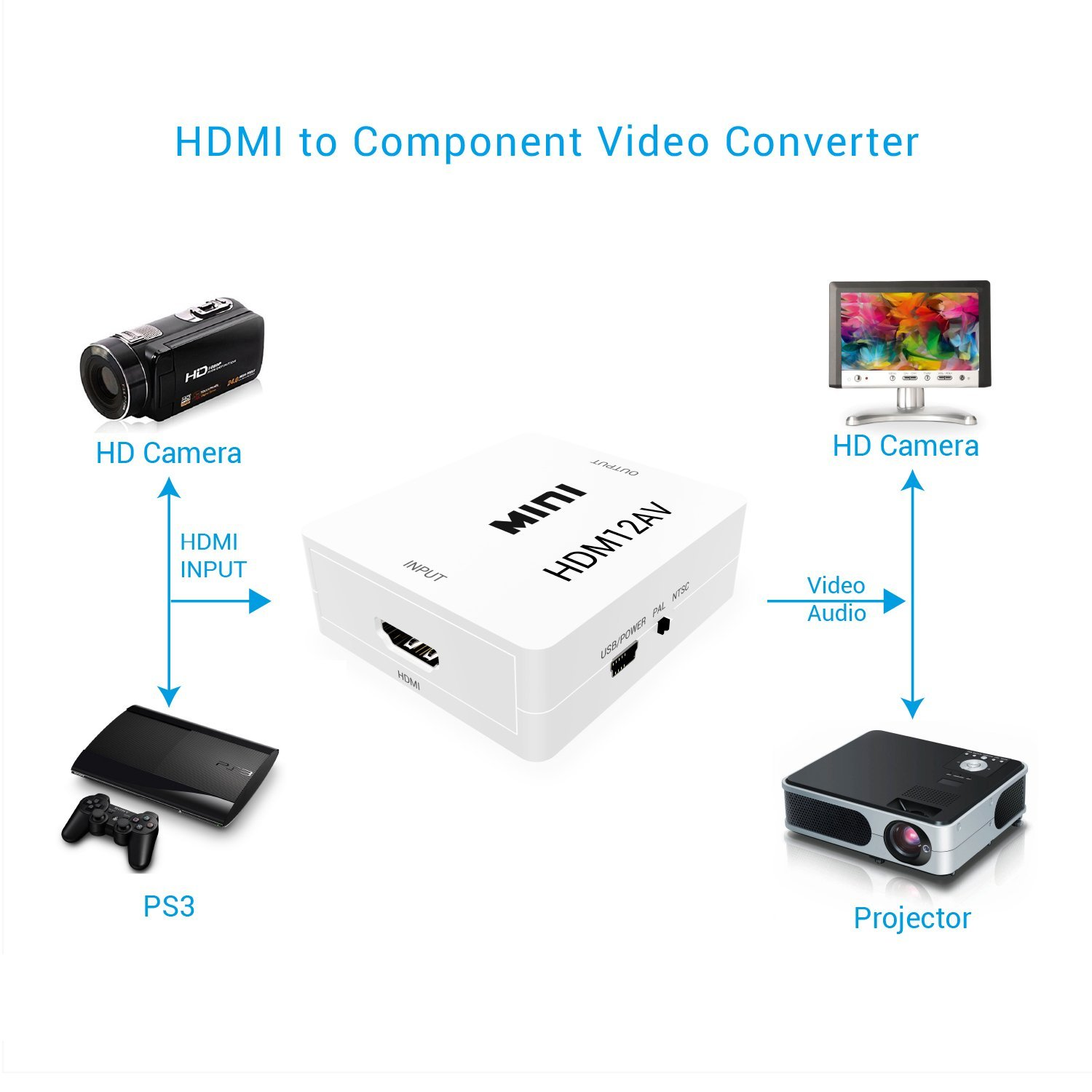 Riorand Mini Hdmi To Rca Hd Video Audio Av Cvbs Adapter Converter Support Full 1080p 720p Hdmi2av T3 Zoom Lightbox Moreview